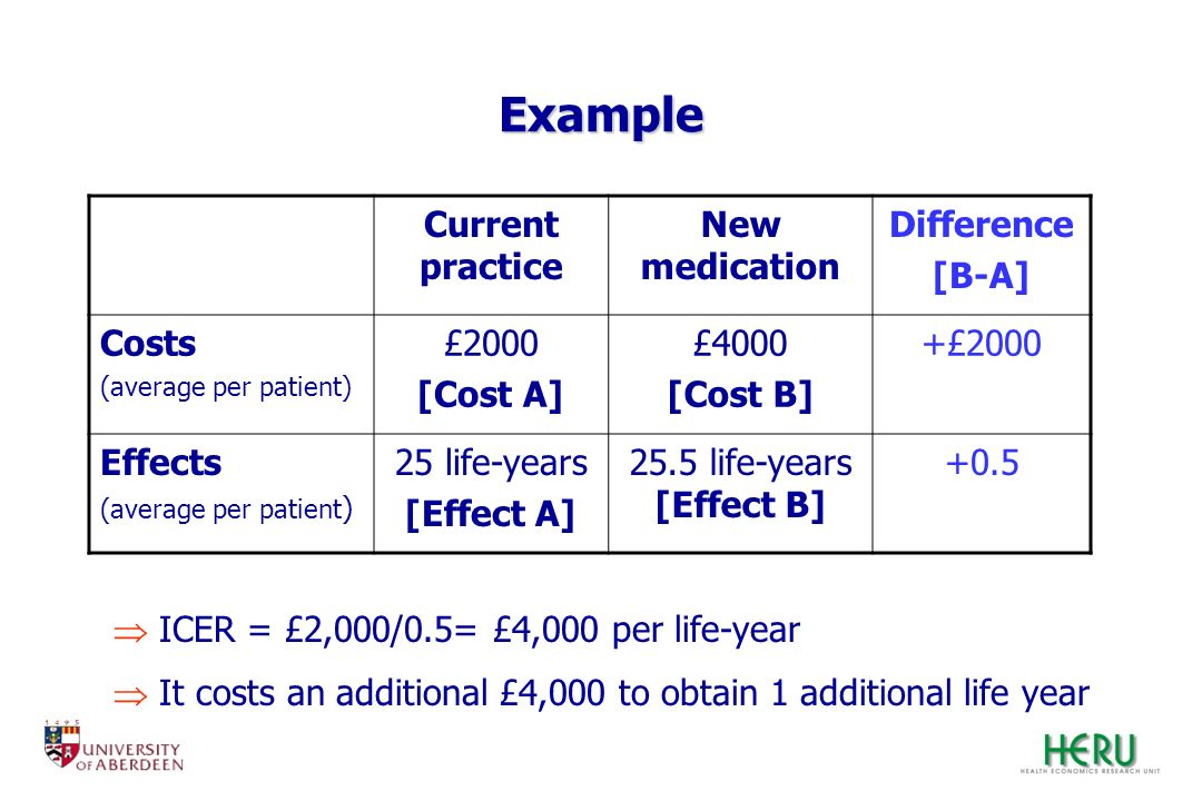 Example Current practice New medication Difference [B-A] Costs £2000